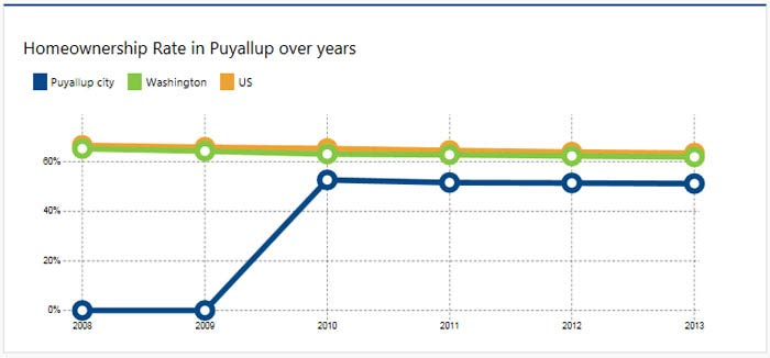 Facts & Graph about homes in Puyallup