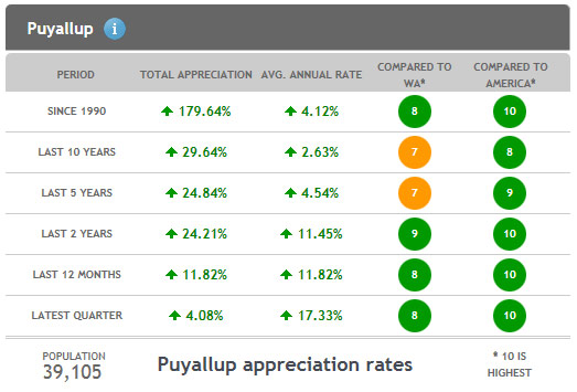 Puyallup Real Estate Appreciation Data